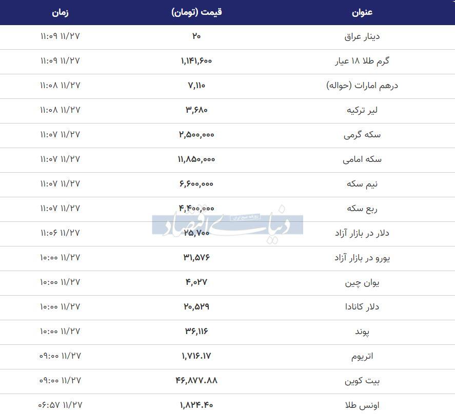 قیمت+طلا،+سکه+و+دلار+امروز+27+بهمن+99