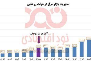 افزایش بیش از ۵ برابری قیمت مرغ در دولت روحانی